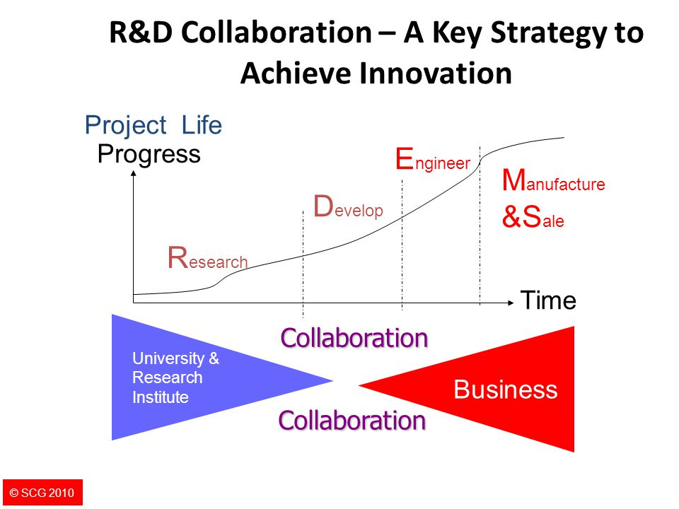 R&D Collaboration – A Key Strategy to Achieve Innovation