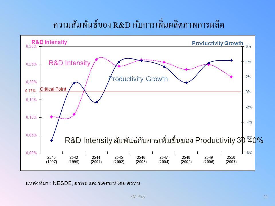 ความสัมพันธ์ของ R&D กับการเพิ่มผลิตภาพการผลิต