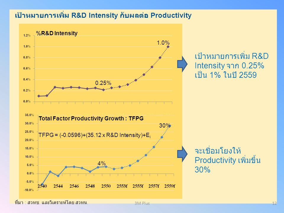 เป้าหมายการเพิ่ม R&D Intensity จาก 0.25% เป็น 1% ในปี 2559