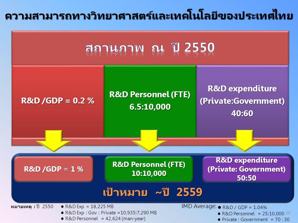 ความสามารถทางวิทยาศาสตร์และเทคโนโลยีของประเทศไทย