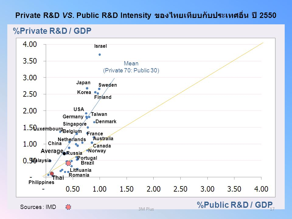 %Private R&D / GDP %Public R&D / GDP