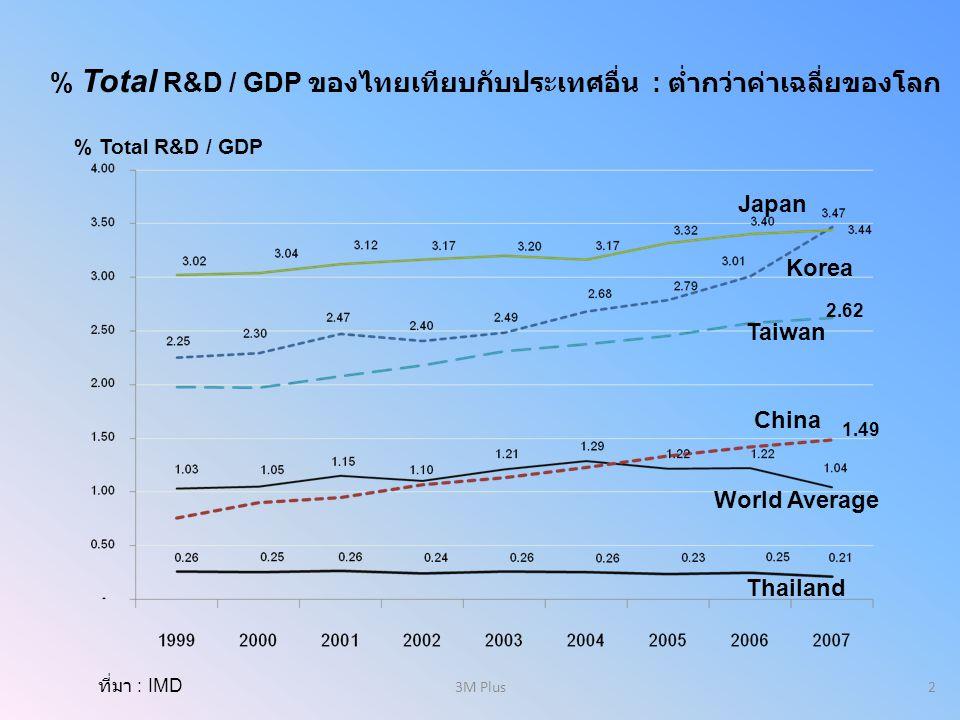 % Total R&D / GDP ของไทยเทียบกับประเทศอื่น : ต่ำกว่าค่าเฉลี่ยของโลก