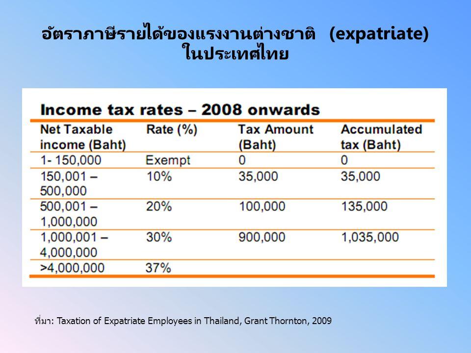 อัตราภาษีรายได้ของแรงงานต่างชาติ (expatriate) ในประเทศไทย