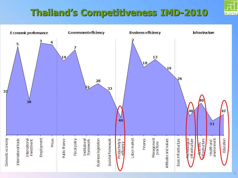 Thailand's Competitiveness IMD-2010