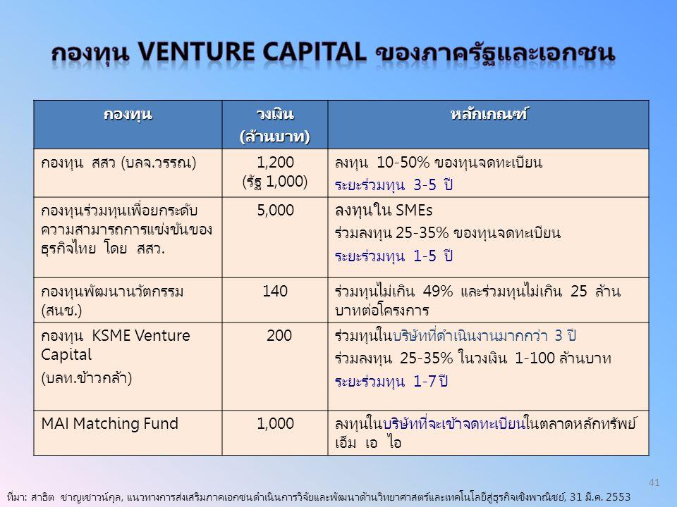 กองทุน Venture Capital ของภาครัฐและเอกชน