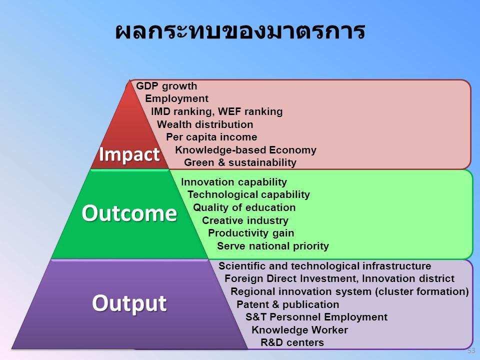 ผลกระทบของมาตรการ Impact GDP growth Employment