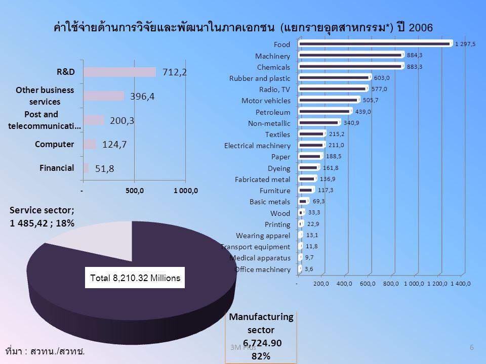 ค่าใช้จ่ายด้านการวิจัยและพัฒนาในภาคเอกชน (แยกรายอุตสาหกรรม*) ปี 2006