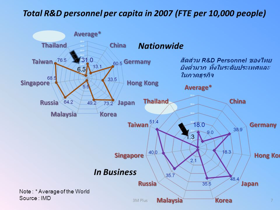 Total R&D personnel per capita in 2007 (FTE per 10,000 people)