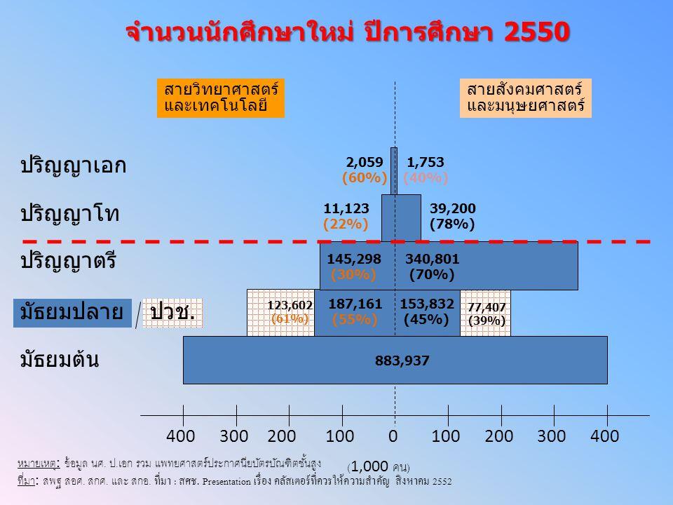 จำนวนนักศึกษาใหม่ ปีการศึกษา 2550
