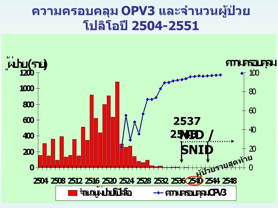 ความครอบคลุม OPV3 และจำนวนผู้ป่วยโปลิโอปี 2504-2551
