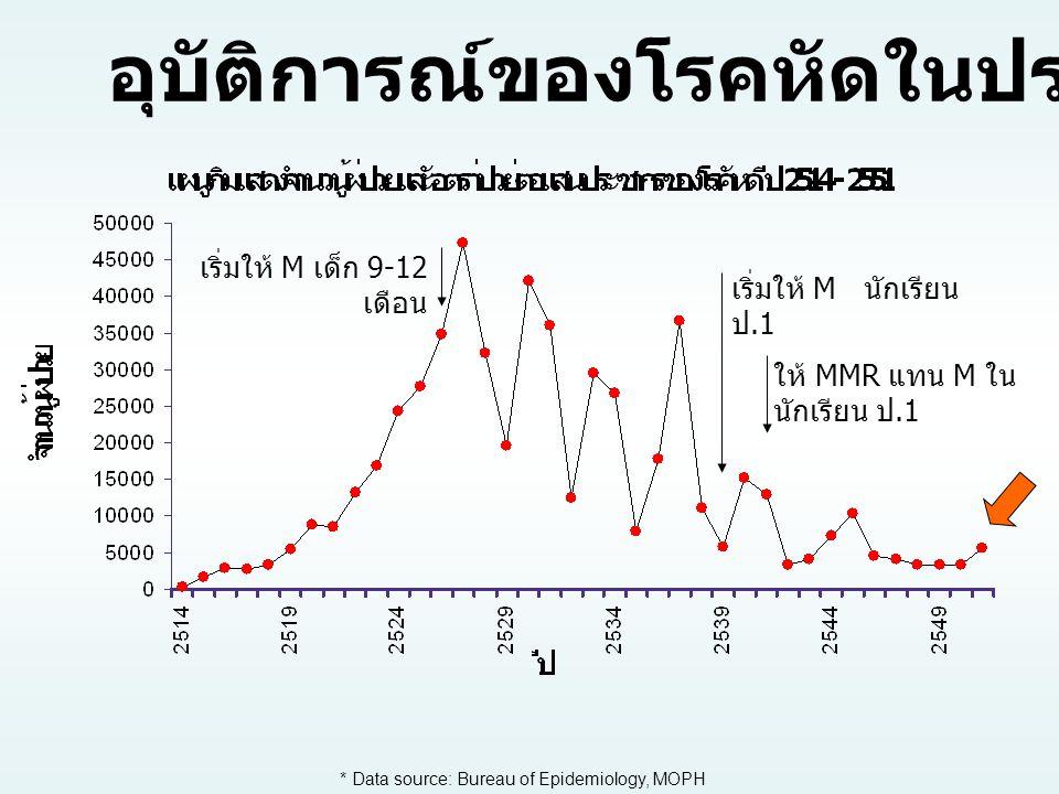 อุบัติการณ์ของโรคหัดในประเทศไทย