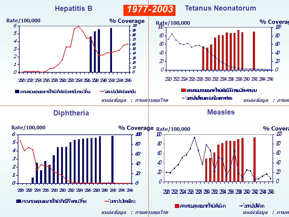 1977-2003 Hepatitis B Tetanus Neonatorum Diphtheria Measles % Coverage