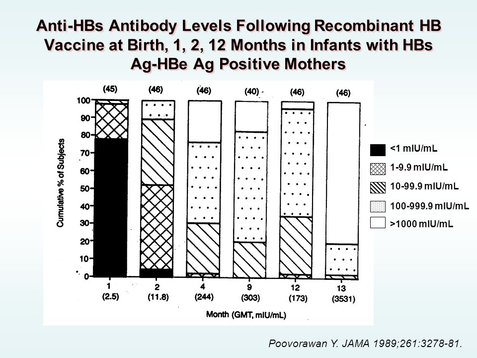Anti-HBs Antibody Levels Following Recombinant HB Vaccine at Birth, 1, 2, 12 Months in Infants with HBs Ag-HBe Ag Positive Mothers