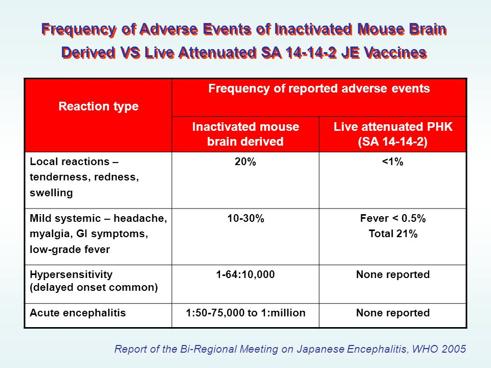 Frequency of Adverse Events of Inactivated Mouse Brain Derived VS Live Attenuated SA 14-14-2 JE Vaccines