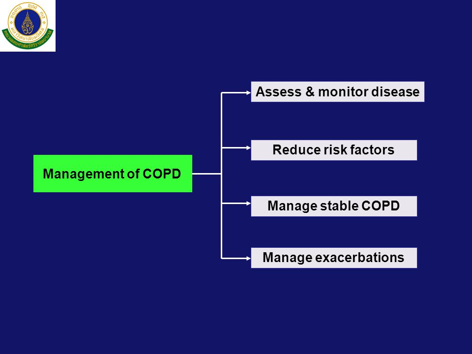 Assess & monitor disease