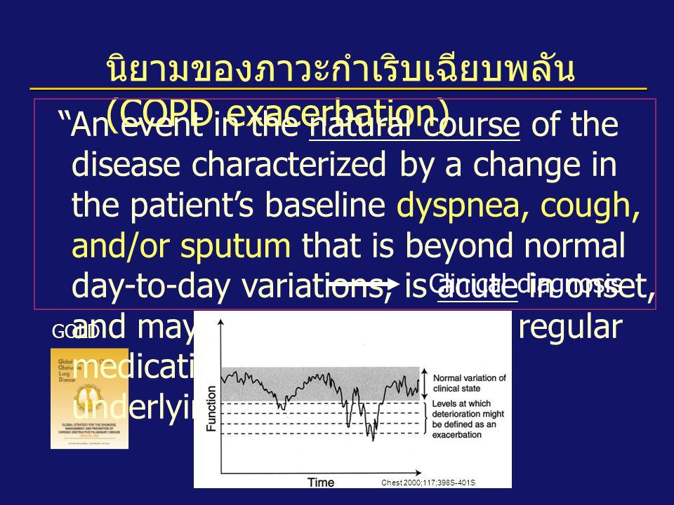 นิยามของภาวะกำเริบเฉียบพลัน (COPD exacerbation)