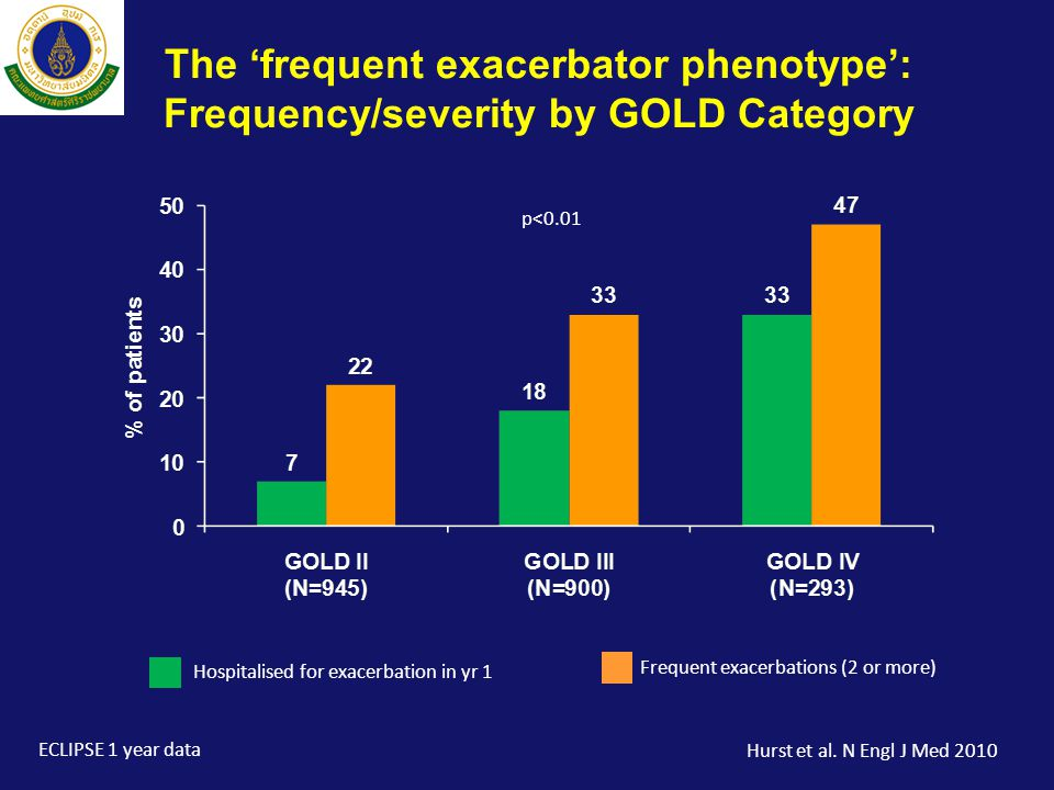 The 'frequent exacerbator phenotype': Frequency/severity by GOLD Category
