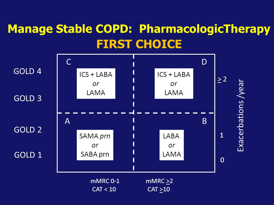 Manage Stable COPD: PharmacologicTherapy FIRST CHOICE