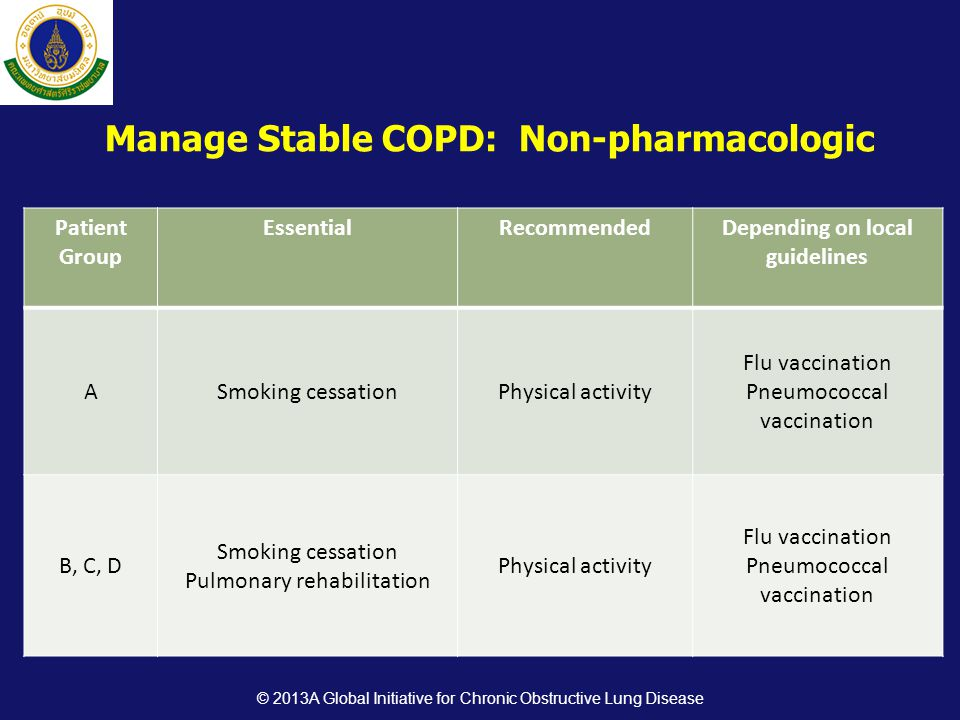 Manage Stable COPD: Non-pharmacologic