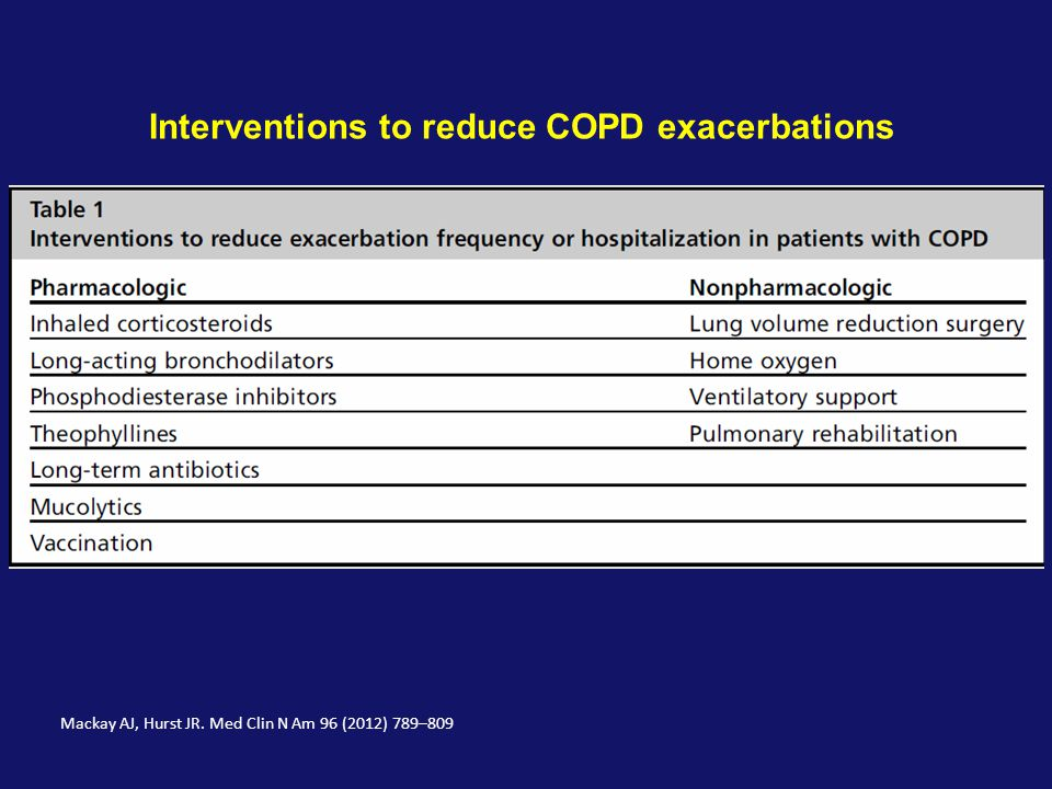 Interventions to reduce COPD exacerbations