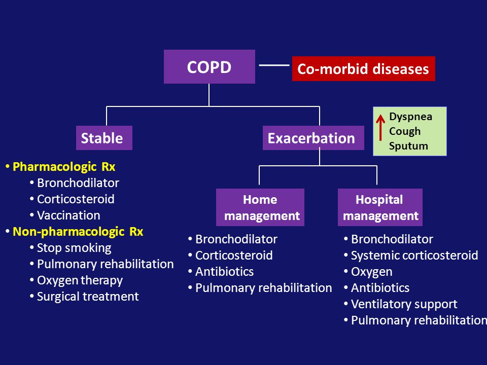 COPD Co-morbid diseases Stable Exacerbation Pharmacologic Rx