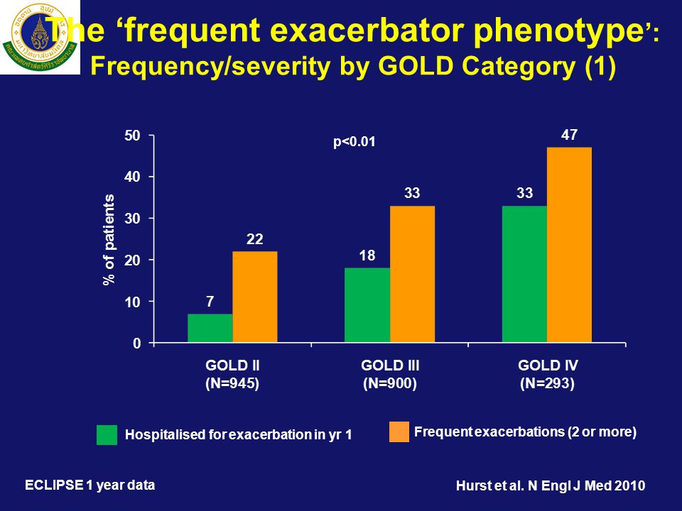 The 'frequent exacerbator phenotype': Frequency/severity by GOLD Category (1)