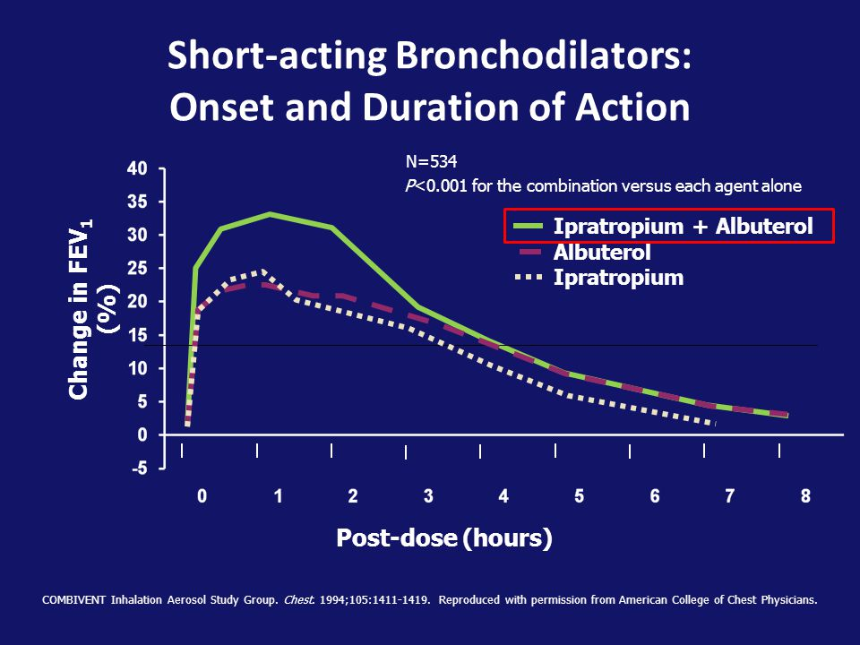 Short-acting Bronchodilators: Onset and Duration of Action