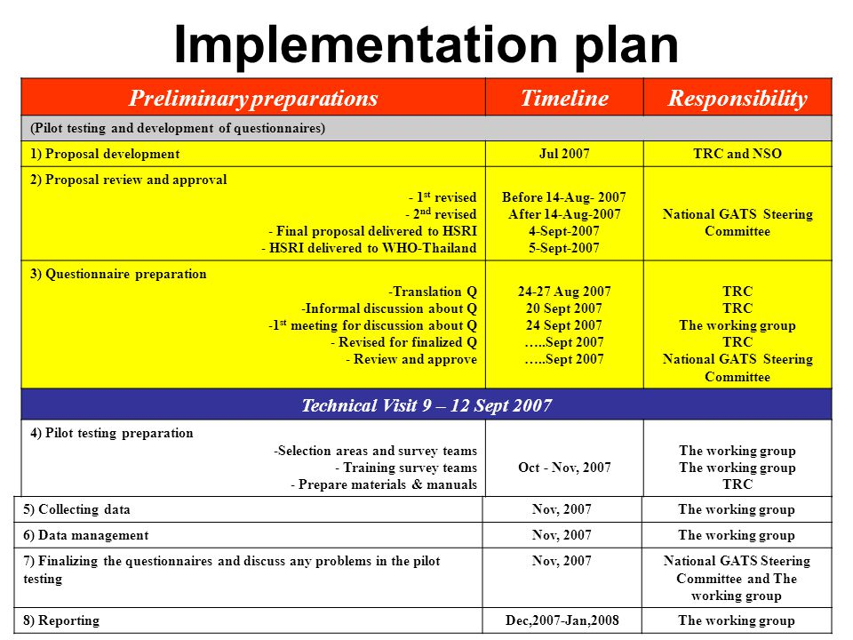 Implementation plan Preliminary preparations Timeline Responsibility
