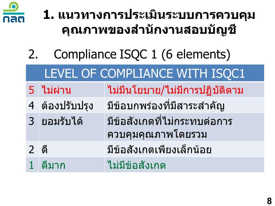 1. แนวทางการประเมินระบบการควบคุม คุณภาพของสำนักงานสอบบัญชี