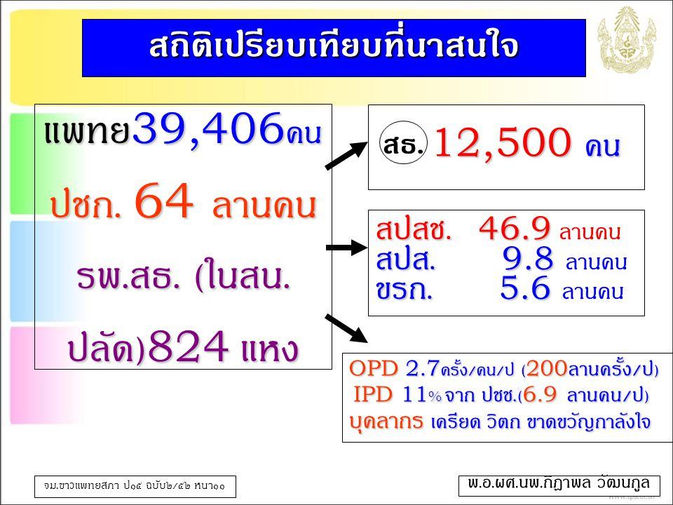 แพทย์39,406คน ปชก. 64 ล้านคน รพ.สธ. (ในสน.ปลัด)824 แห่ง
