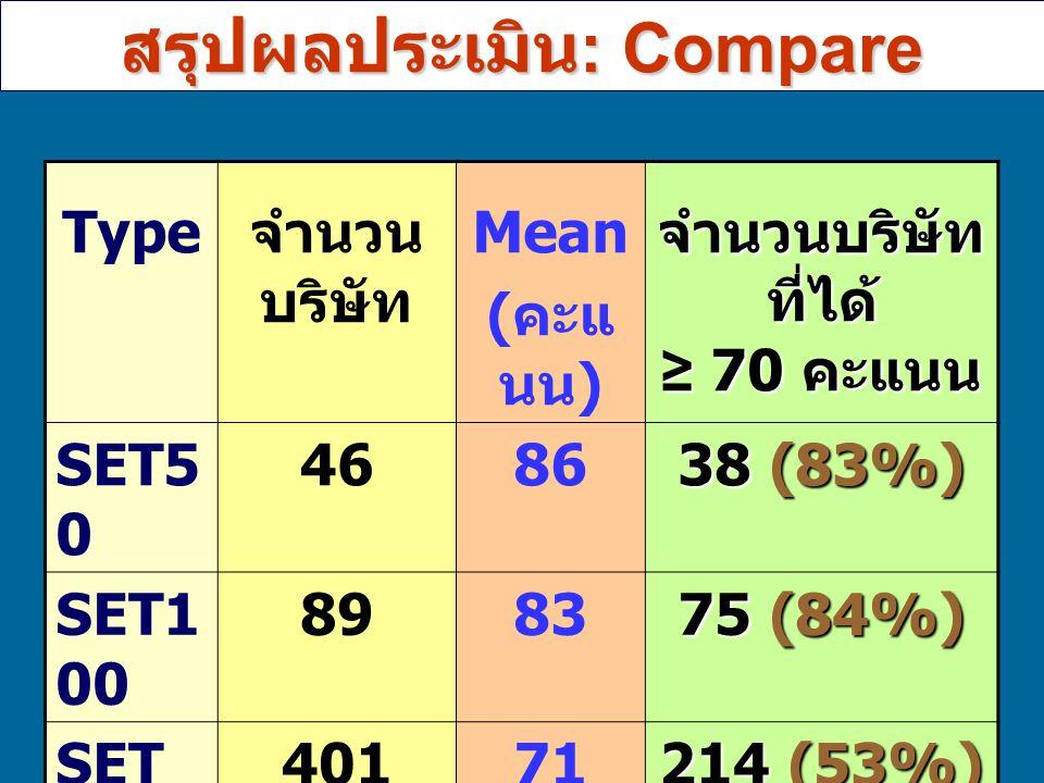 สรุปผลประเมิน: Compare