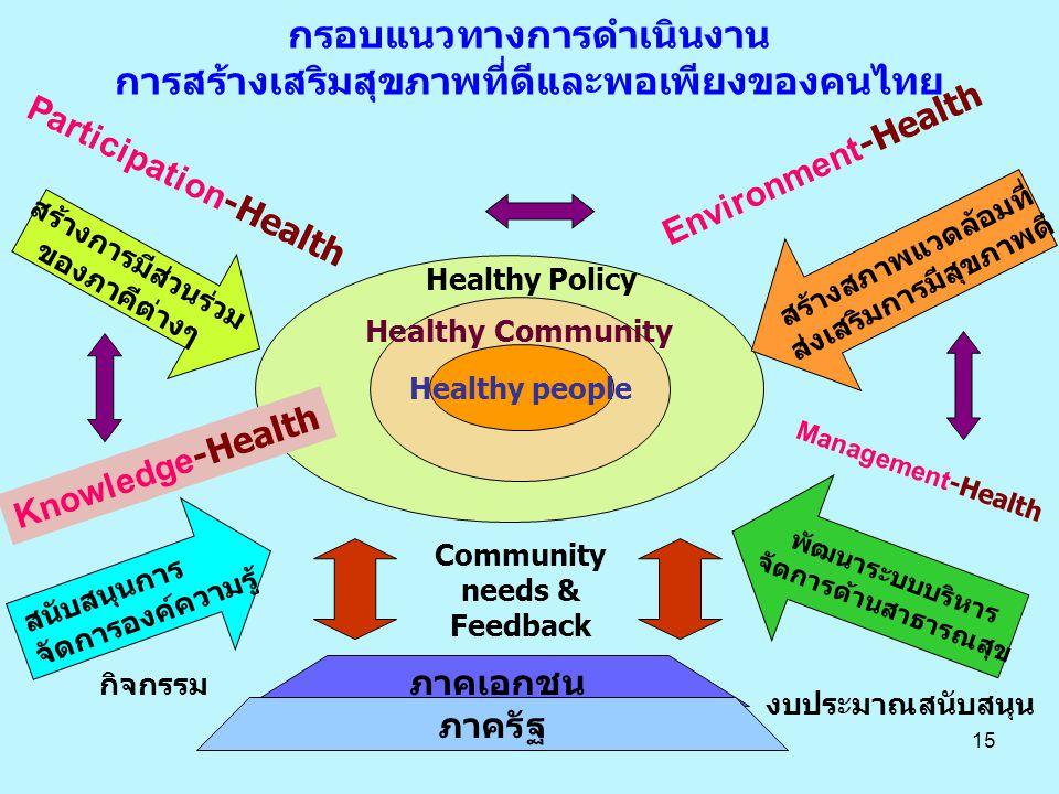 อ กรอบแนวทางการดำเนินงาน การสร้างเสริมสุขภาพที่ดีและพอเพียงของคนไทย