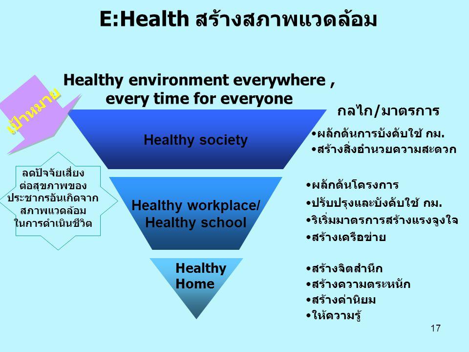 E:Health สร้างสภาพแวดล้อม