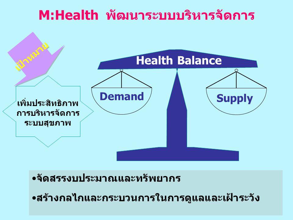 M:Health พัฒนาระบบบริหารจัดการ