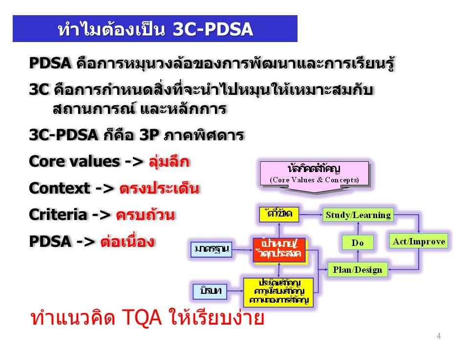 ทำแนวคิด TQA ให้เรียบง่าย