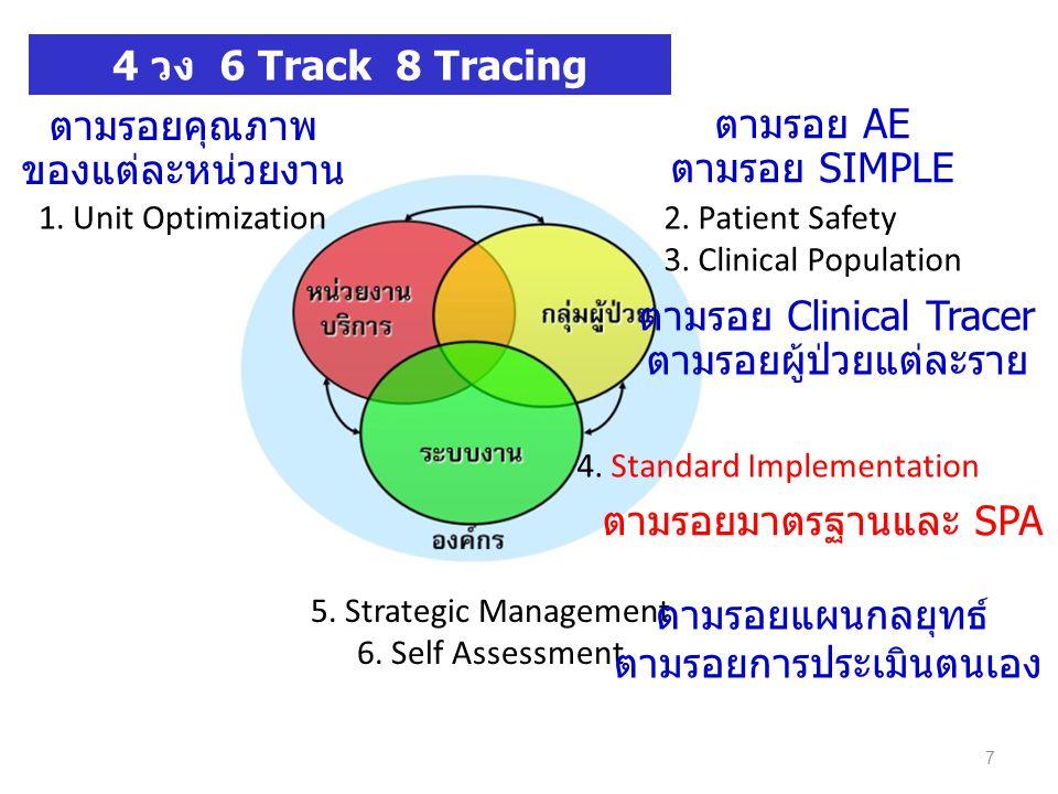 ตามรอย Clinical Tracer ตามรอยผู้ป่วยแต่ละราย