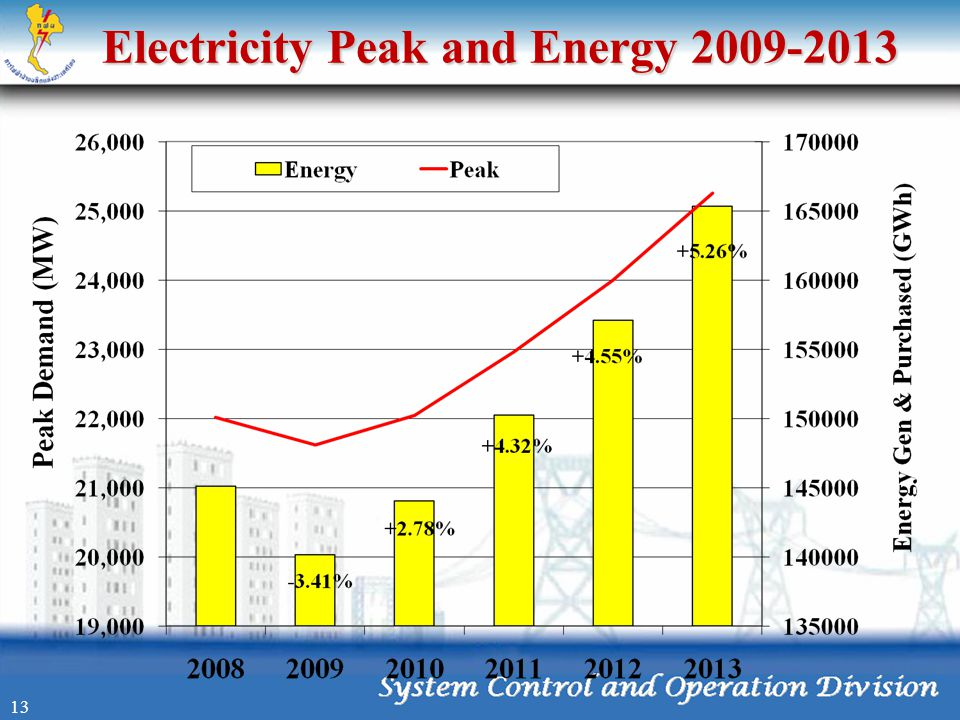 Electricity Peak and Energy 2009-2013