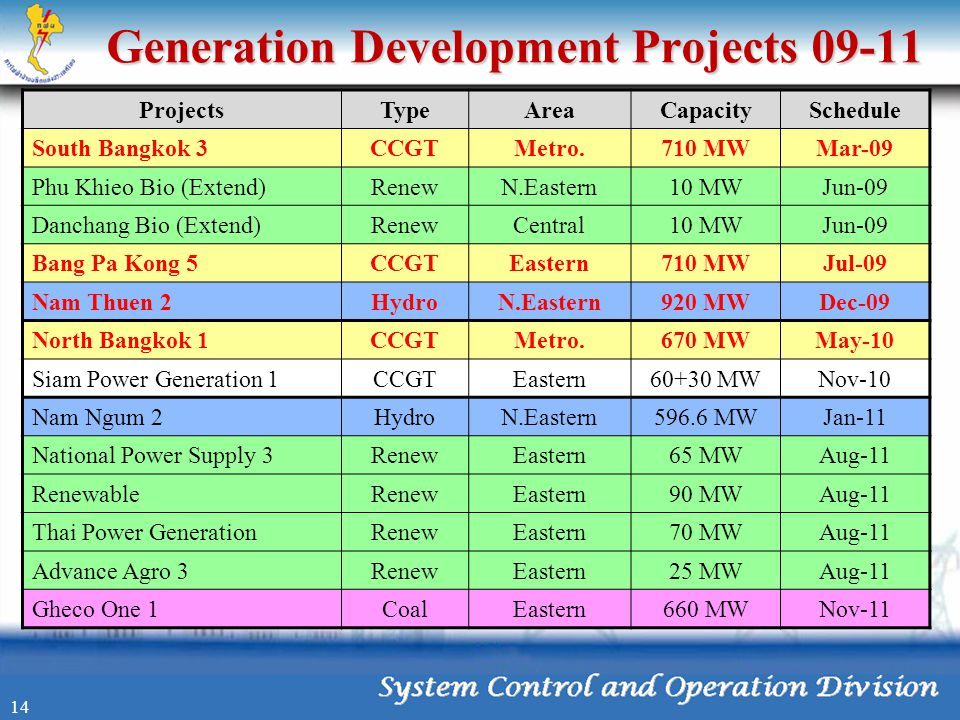 Generation Development Projects 09-11