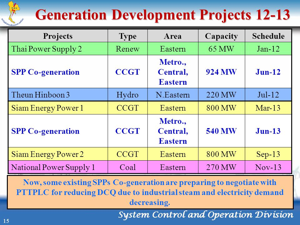 Generation Development Projects 12-13