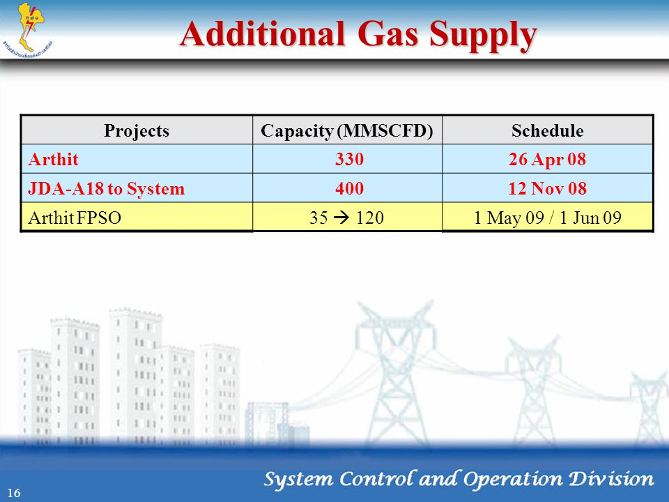 Additional Gas Supply Projects Capacity (MMSCFD) Schedule Arthit 330