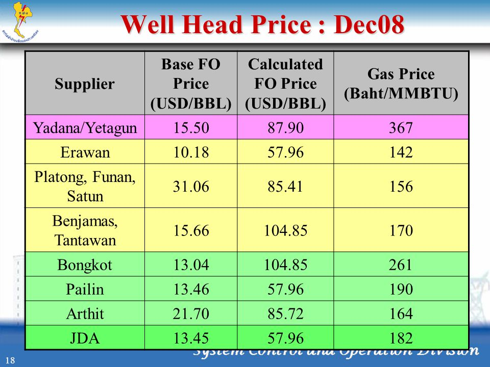 Well Head Price : Dec08 Supplier Base FO Price (USD/BBL)