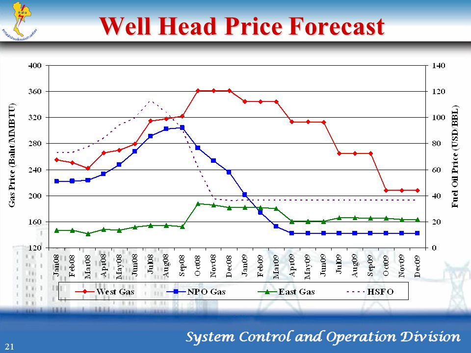 Well Head Price Forecast
