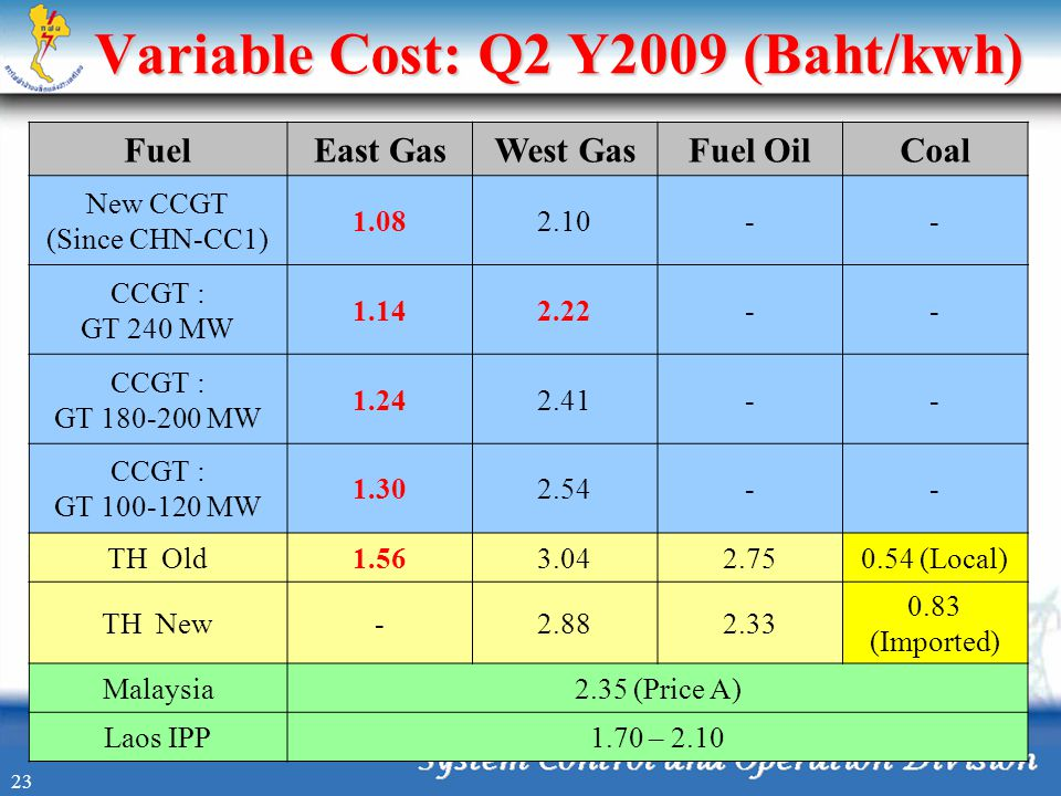 Variable Cost: Q2 Y2009 (Baht/kwh)
