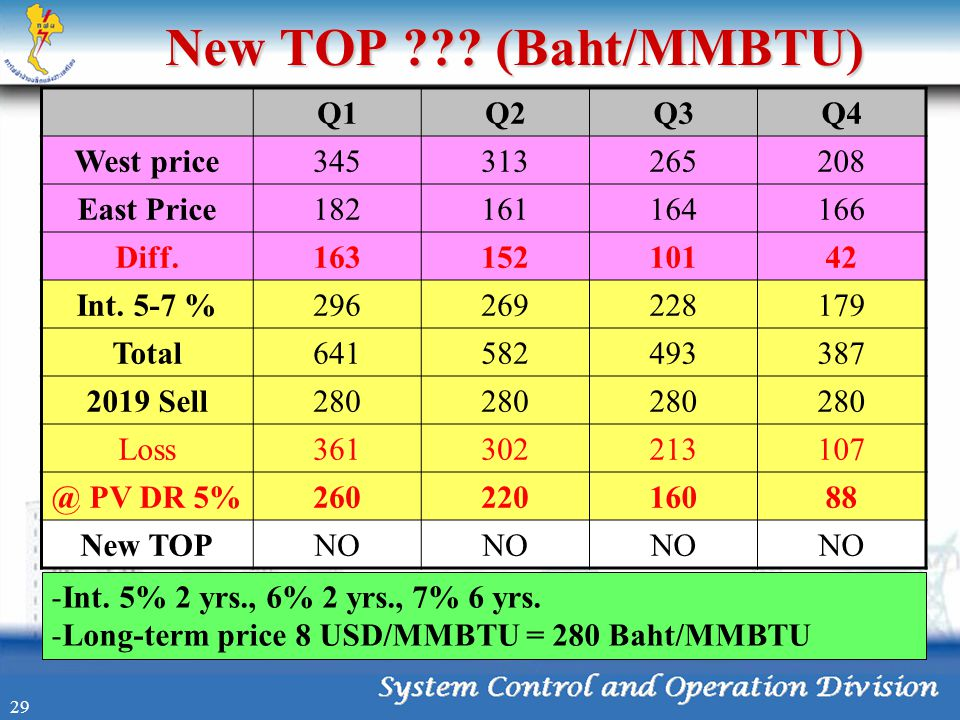 New TOP (Baht/MMBTU) Q1 Q2 Q3 Q4 West price 345 313 265 208