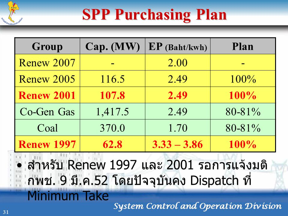 07/08/07 SPP Purchasing Plan. Group. Cap. (MW) EP (Baht/kwh) Plan. Renew 2007. - 2.00. Renew 2005.