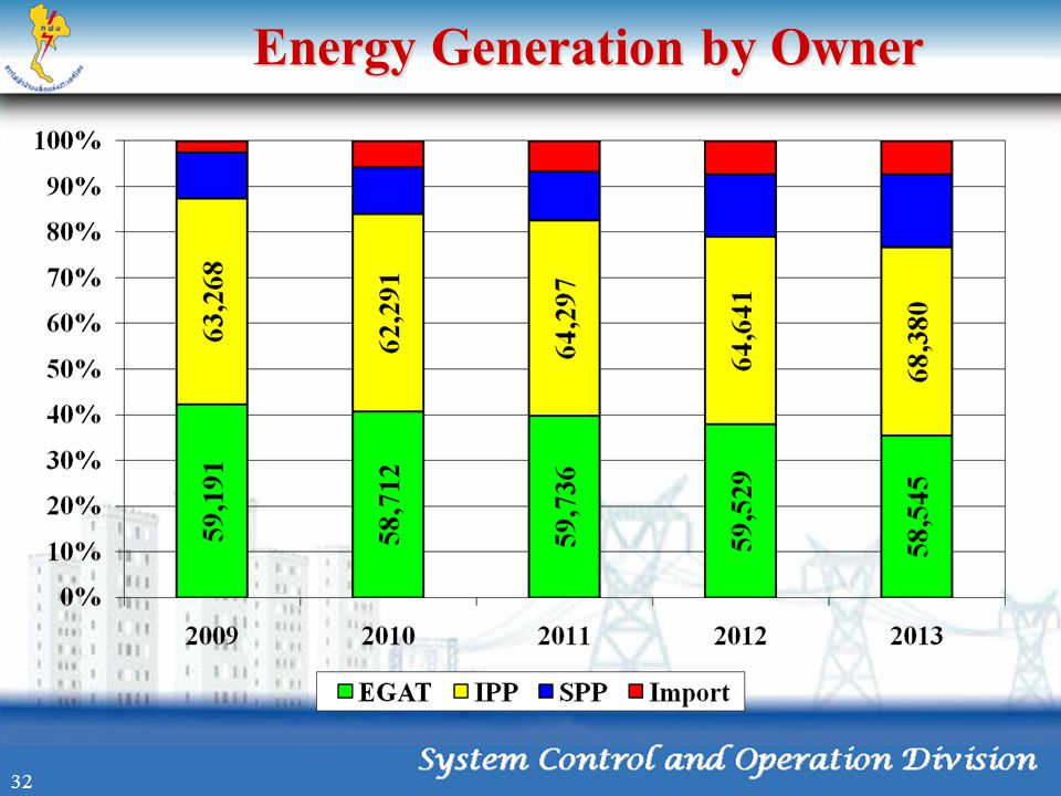Energy Generation by Owner