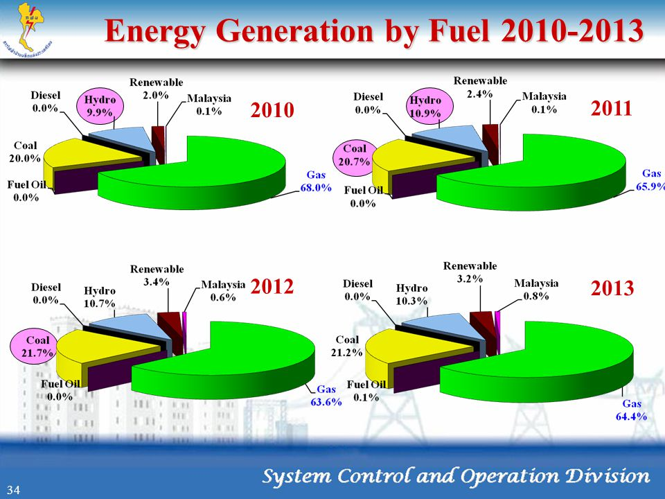 Energy Generation by Fuel 2010-2013