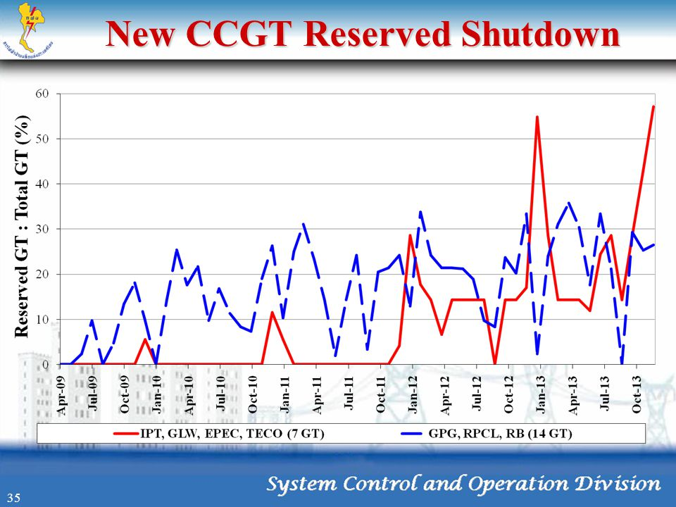 New CCGT Reserved Shutdown