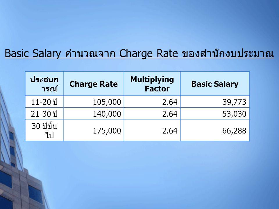 Basic Salary คำนวณจาก Charge Rate ของสำนักงบประมาณ