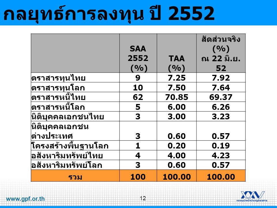กลยุทธ์การลงทุน ปี 2552 SAA 2552 (%) TAA สัดส่วนจริง (%) ณ 22 มิ.ย. 52